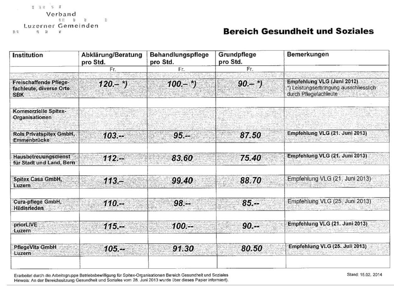 Spitexkosten Kanton Luzern